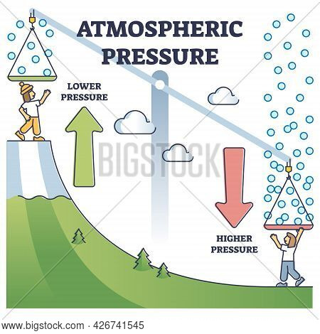 Atmospheric Pressure Example With Lower And Higher Altitude Outline Diagram. Global Kilopascals Vari