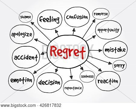 Regret Mind Map, Concept For Presentations And Reports