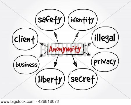 Anonymity Mind Map, Concept For Presentations And Reports