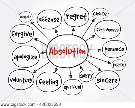 Absolution Mind Map, Concept For Presentations And Reports