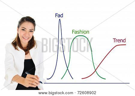 Product Trend Graph