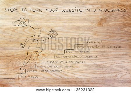 Steps To Turn Your Website Into A Business, Man Running On Stairs With Captions
