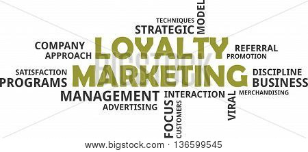 A word cloud of loyalty marketing related items
