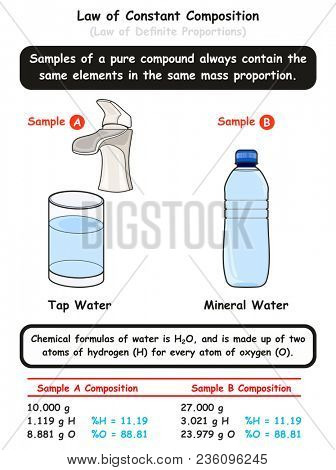 Law of Constant Composition infographic diagram with example of two different water samples showing water molecules are same in the same mass proportion for chemistry science education