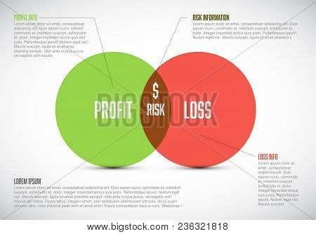 Business Model Template With Two Circles - Profit, Risk And Loss