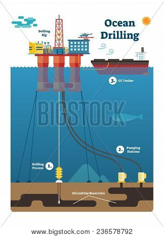 Ocean Drilling Infographic Diagram With Oil And Gas Extracting Process, Flat Vector Illustration Wit