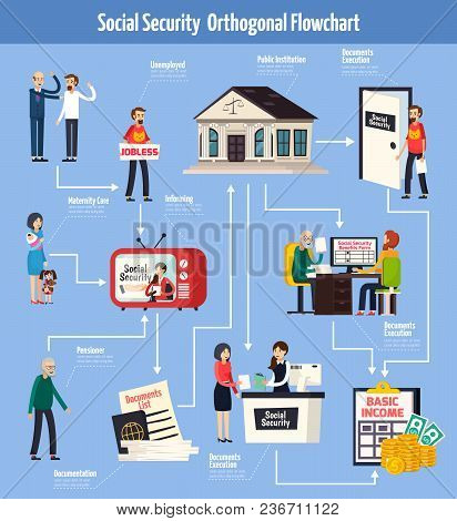 Social Security Orthogonal Flowchart With Information For People On Tv, Documents Execution For Bene