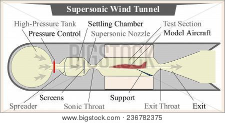 Supersonic Wind Tunnel  In Aircraft Design And Industry, For Aerodynamics Investigations