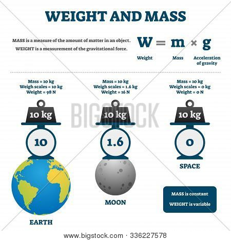 Weight And Mass Vector Illustration. Labeled Educational Comparison Scheme. Diagram With Earth, Moon