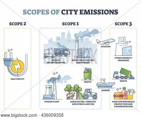 Scopes Of City Emissions With Carbon Sources Calculation Outline Concept. Labeled Educational Greenh