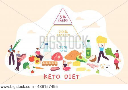 Cartoon Keto Diet Poster With Nutrition Pyramid And People. Low Carb, Fat And Protein Food Diagram.