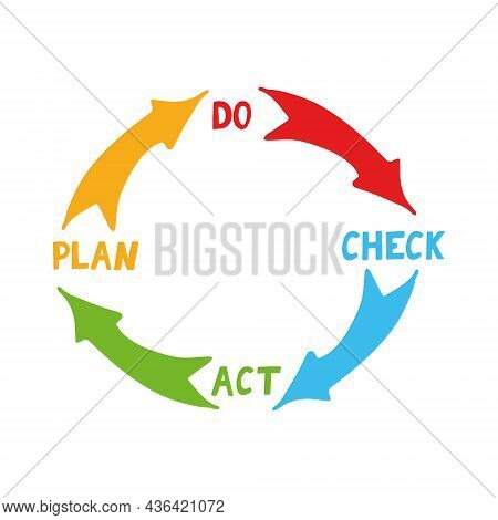 Quality Cycle Pdca Plan Do Check Act Hand Drawn Icon Concept Management, Performance Improvement, St