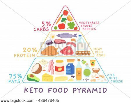 Ketogenic Low Carb Diet Pyramid With Food Products. Keto Diagram With Meat, Seafood. High Fat And Pr