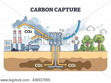 Carbon Capture System As Co2 Gas Reduction With Filtration Outline Diagram. Explanation Scheme With
