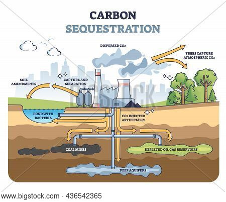 Carbon Sequestration With Co2 Capture And Storage Underground Outline Diagram. Educational Scheme Wi