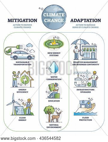 Climate Change Mitigation And Adaptation Actions For Future Outline Diagram. Labeled Educational Exa