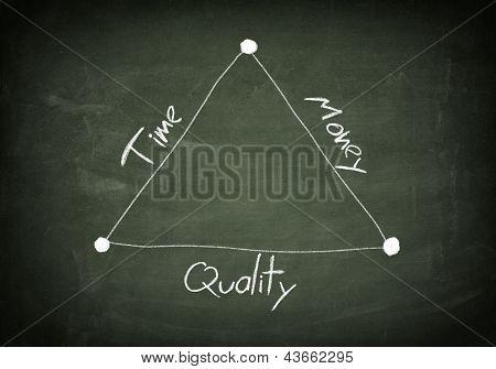 Blackboard Time Quality Money