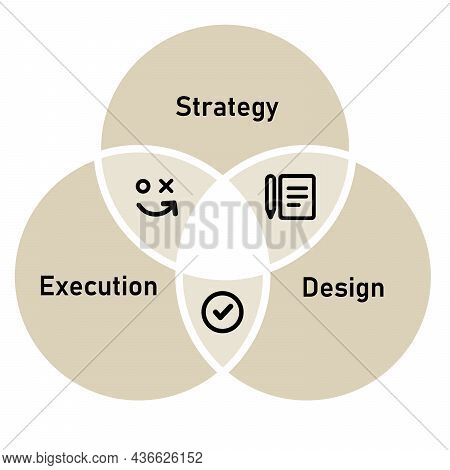 Strategy Design And Execution Element Method For Success Implementation Of Ideas Circles