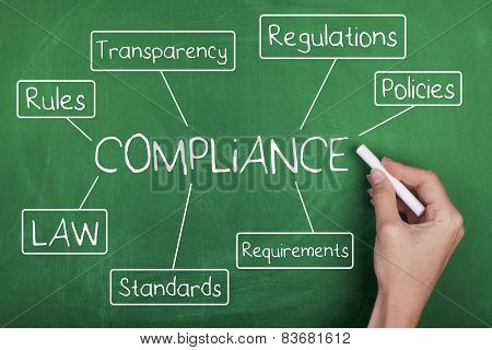 Compliance Diagram