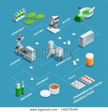 Presentation by flowchart of pharmaceutical production steps from research to different end products isometric poster vector illustrations