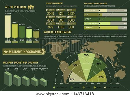 Military infographics with world leader army map and pie chart, bar graphs of military budget and active personnel, line diagrams of soldier equipment and price of military unit