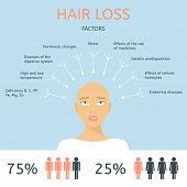 Bald girl. Factors of hair loss. Alopecia infographics. poster