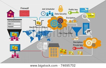 Network and Data security with Business to Business , B2B batch job process