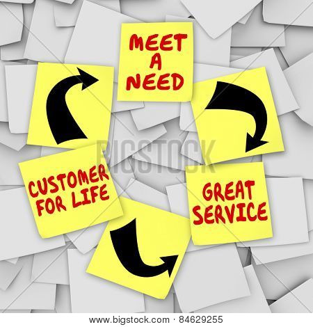 Meet a Need, Great Service and Customer for Life words written on sticky notes in a diagram showing a process or system for marketing and growing your business