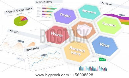 Seven hexagon tiles in a circle with malware types on a table with various charts about security threats cybersecurity concept 3D illustration