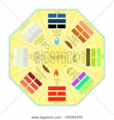 Chinese Feng Shui Bagua Square Yellow. Vector Illustration
