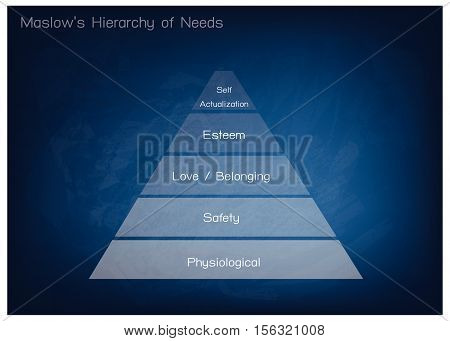 Social and Psychological Concepts Illustration of Maslow Pyramid Chart with Five Levels Hierarchy of Needs in Human Motivation on Blue Chalkboard Background...