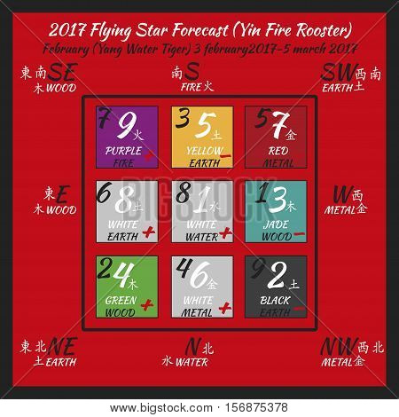 Flying star forecast 2017. Chinese hieroglyphs numbers. Translation of characters-numbers. Lo shu square. 2017 chinese feng shui calendar. 12 months. Fire Rooster Year.