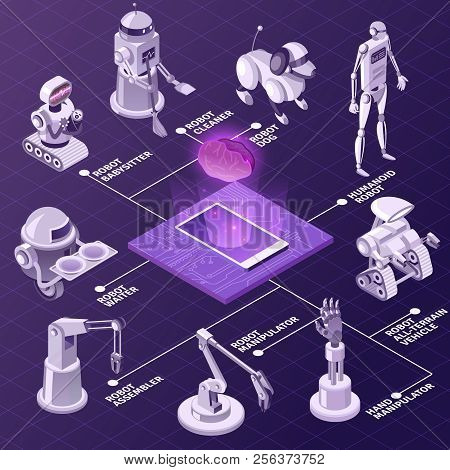 Artificial Intelligence, Automated Industrial Equipment, Robots With Various Duties Isometric Flowch