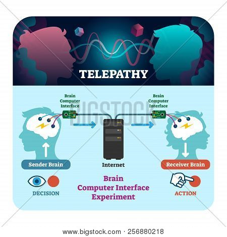 Telepathy Vector Illustration. Brain Computer Interface Experiment Scheme. Thoughts Send To Receiver
