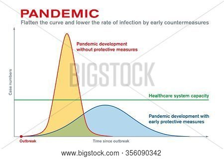 Pandemic. Flatten The Curve And Lower The Rate Of Infection By Early Countermeasures. Protective Mea