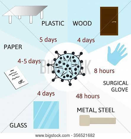 Duration, The Time During Which The Coronavirus Survives On The Surface Of Wood, Paper, Steel, Plast