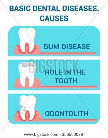 Basic Dental Diseases, Problems Flat Vector Poster. Dentistry Clinic, Stomatology Web Banner Concept