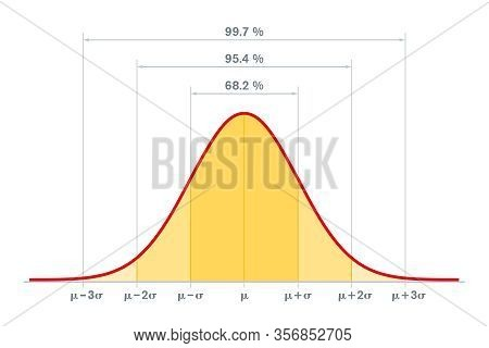 Standard Normal Distribution, Standard Deviation And Coverage In Statistics. Empirical Rule, 3-sigma