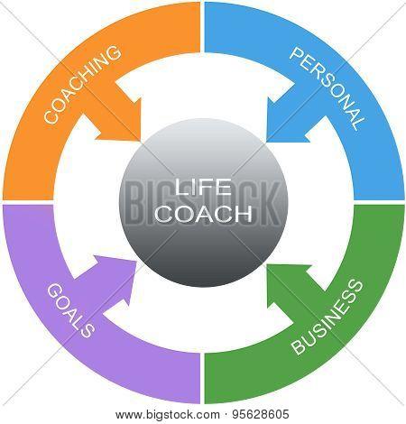 Life Coach Word Circles Concept