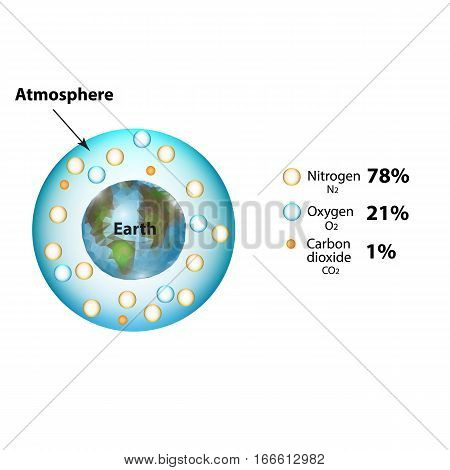 The atmosphere of the earth. The composition of the atmosphere. Nitrogen, carbon dioxide, oxygen. Infographics. Vector illustration on isolated background.