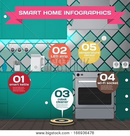 Smart home. Infographic concept of smart house technology system. Kitchen with kettle, temperature sensors, sockets, robot vacuum cleaner controlled by wifi. Vector flat cartoon illustration