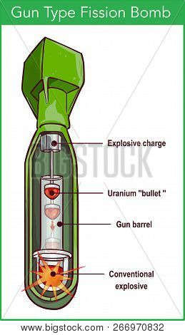 Vector Illustration Of A Gun Type Fission Bomb