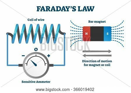 Faradays Law Of Induction Vector Illustration. Labeled Educational Scheme With Explanation. Electrom