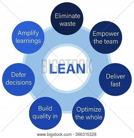 Lean Software Development Methodology Diagram Scheme Infographics With Circles United Around Title.