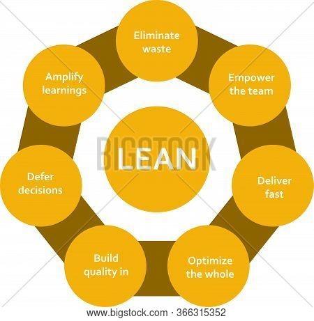 Lean Software Development Methodology Diagram Scheme Infographics With Circles United Around Title.