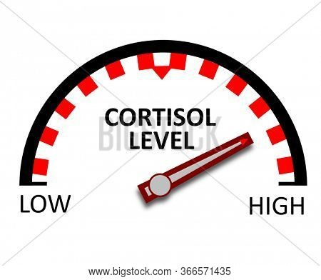 Indicator for high Cortisol Hormone level