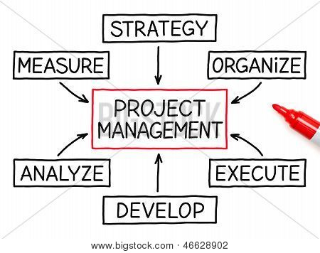 Project Management Flow Chart Red Marker