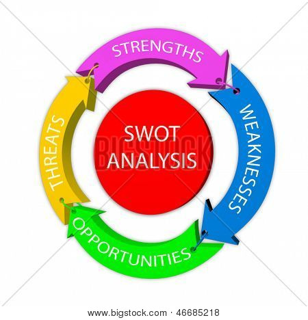 SWOT analysis illustration