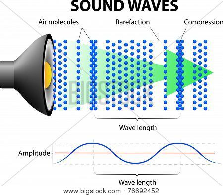 How Sound Waves Work
