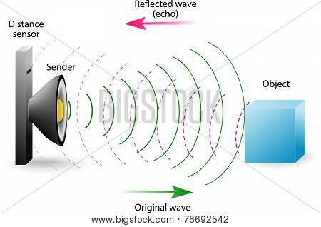echo is a reflection of sound waves